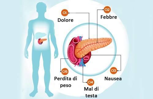 Problema al pancreas sintomi cause e prevenzione for Dolore addome sinistro alto