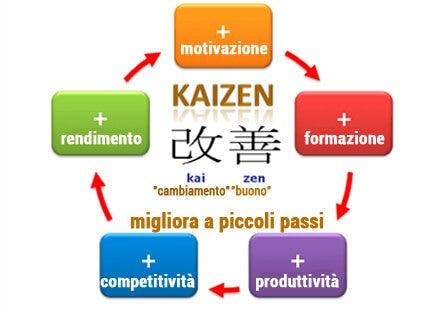 metodo-kaizen contro la pigrizia