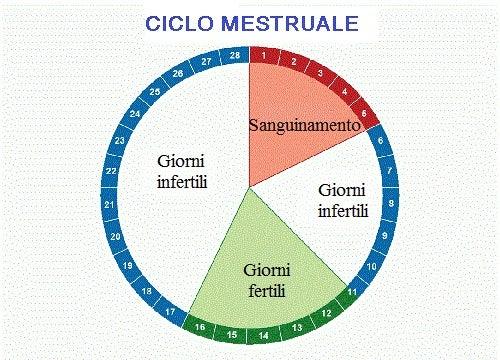 mestruazioni e ciclo