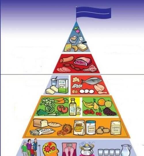 Scoprite la nuova piramide alimentare