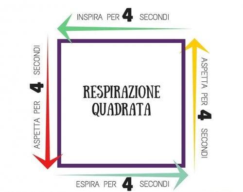 Schema respirazione quadrata
