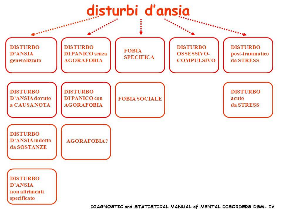 diagramma disturbi d'ansia