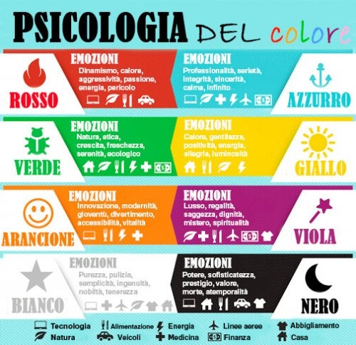 Psicologia del colore schema