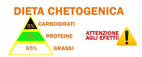 cibi proibiti per dieta chetogenica