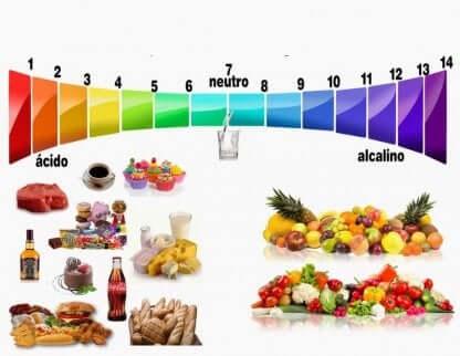 Spettro di acidità degli alimenti.