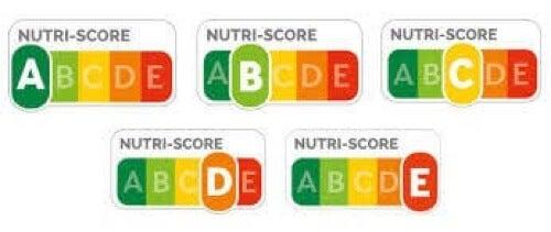 Il sistema Nutri-Score.
