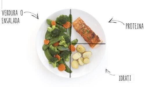 Proporzioni degli alimenti
